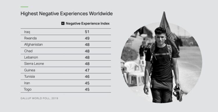 « Scores de l'indice d'expérience négative »